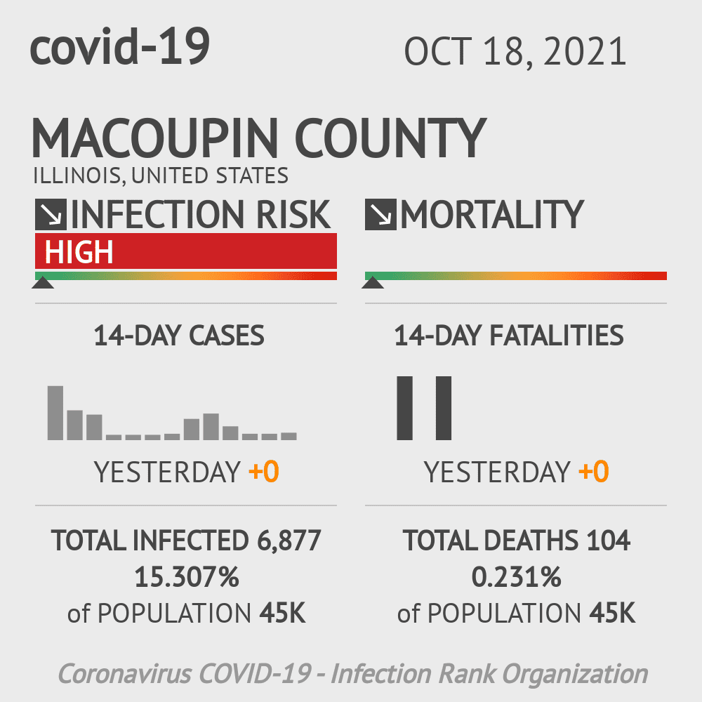 Macoupin County Coronavirus Covid-19 Risk of Infection on October 16, 2020