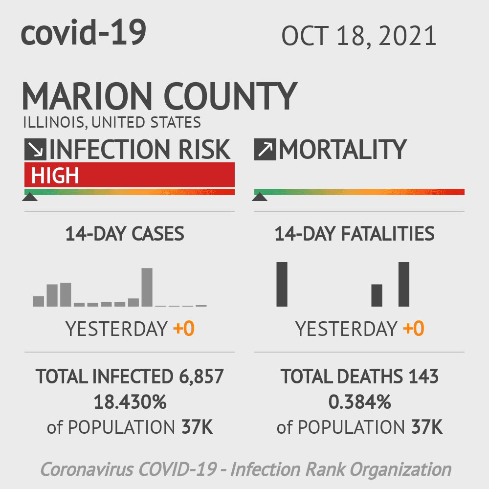 Marion County Coronavirus Covid-19 Risk of Infection on October 16, 2020