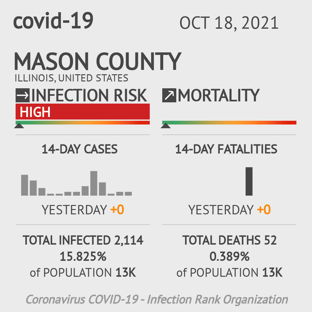 Mason County Coronavirus Covid-19 Risk of Infection on October 27, 2020