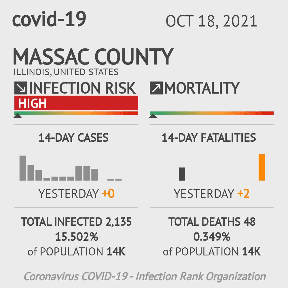 Massac County Coronavirus Covid-19 Risk of Infection on October 16, 2020