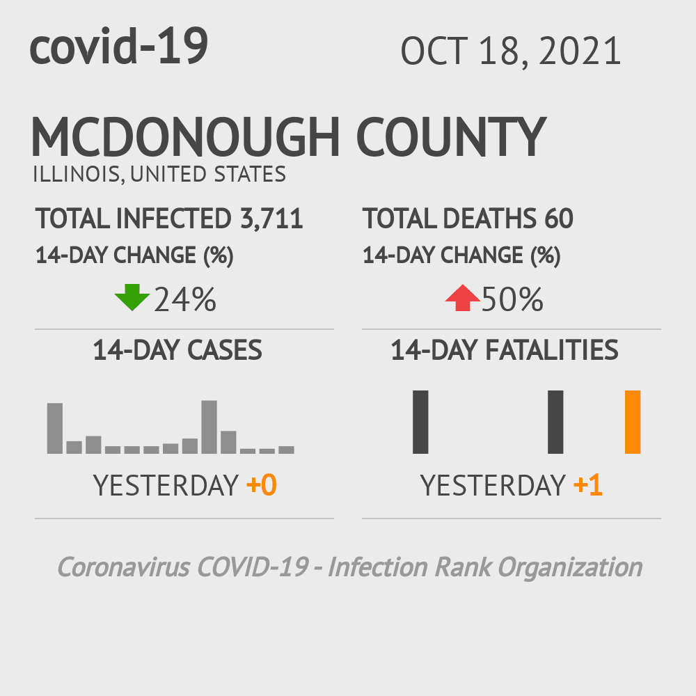 McDonough County Coronavirus Covid-19 Risk of Infection on October 24, 2020
