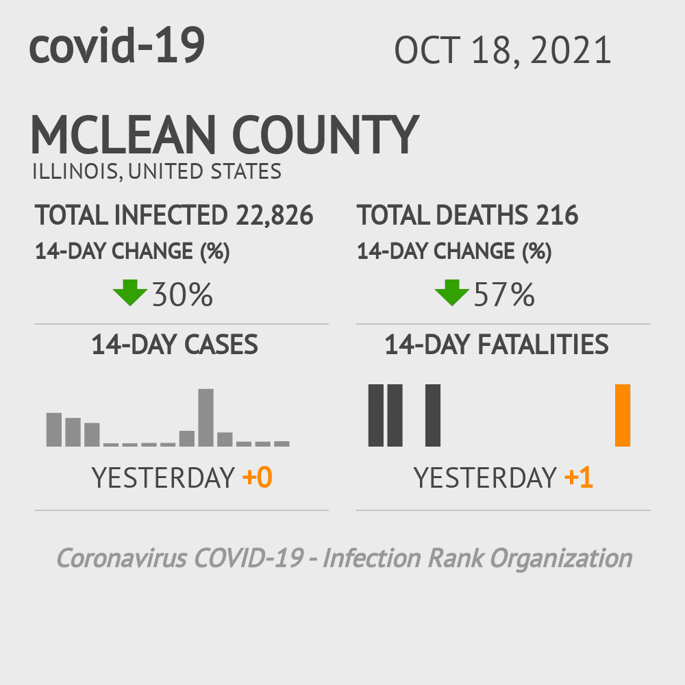 McLean County Coronavirus Covid-19 Risk of Infection on October 29, 2020