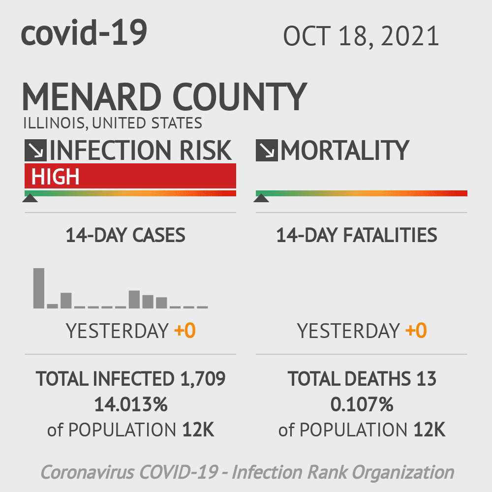 Menard County Coronavirus Covid-19 Risk of Infection on October 16, 2020