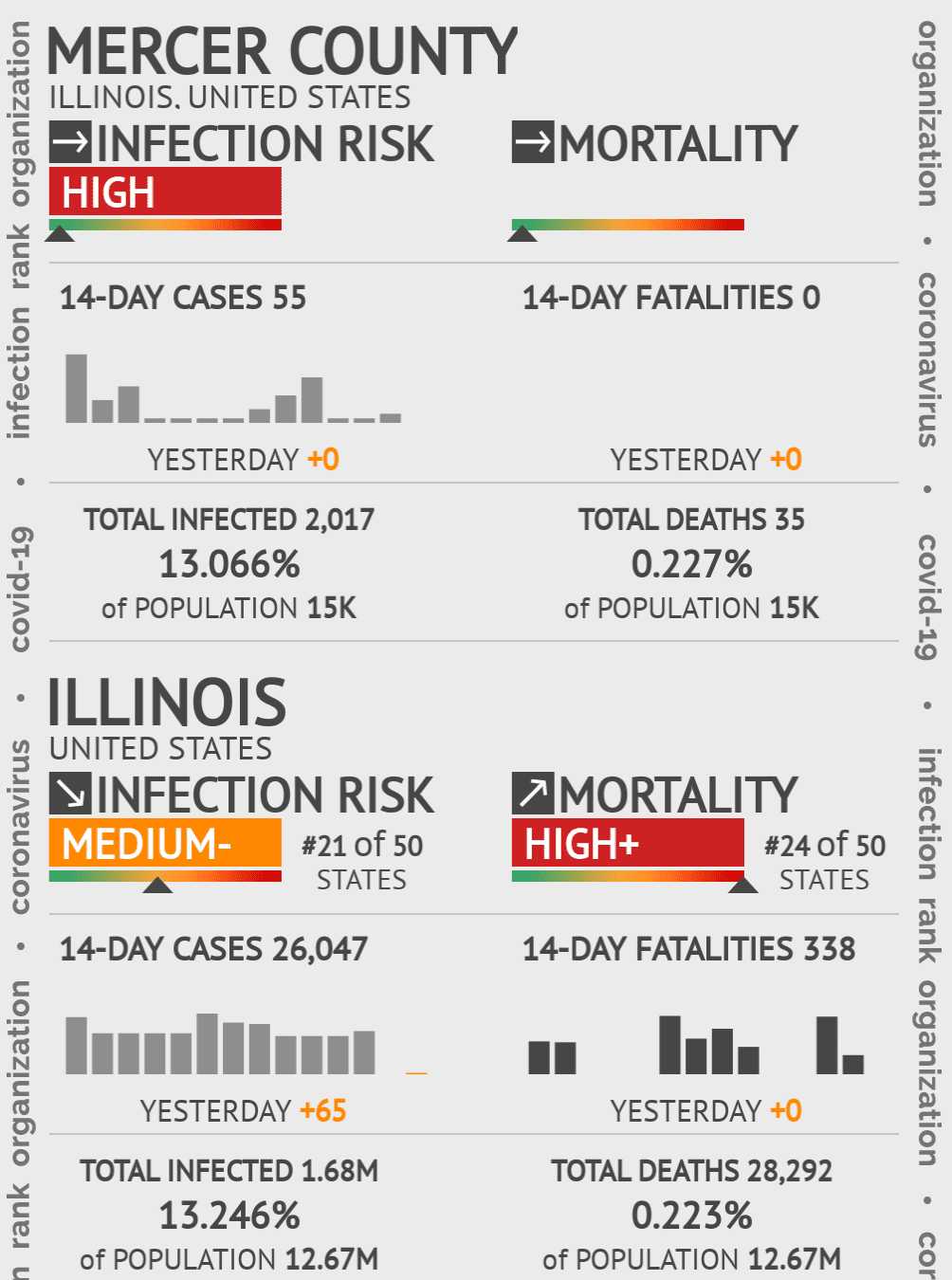 Mercer County Coronavirus Covid-19 Risk of Infection on October 16, 2020