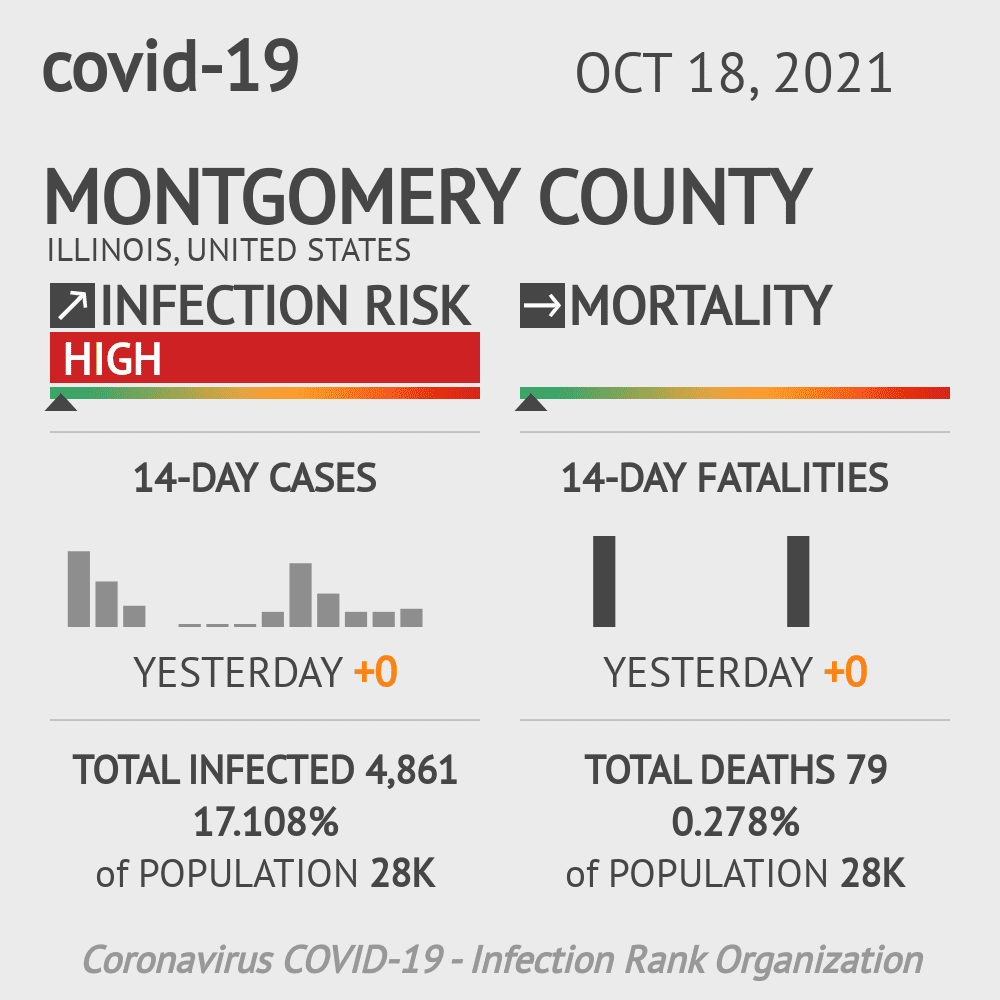 Montgomery County Coronavirus Covid-19 Risk of Infection on October 27, 2020