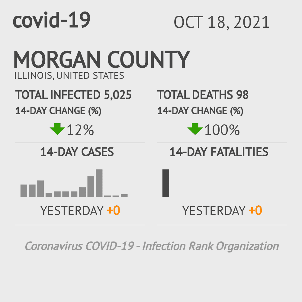 Morgan County Coronavirus Covid-19 Risk of Infection on October 29, 2020