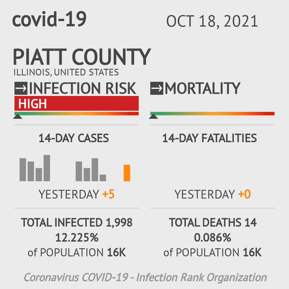 Piatt County Coronavirus Covid-19 Risk of Infection on November 30, 2020