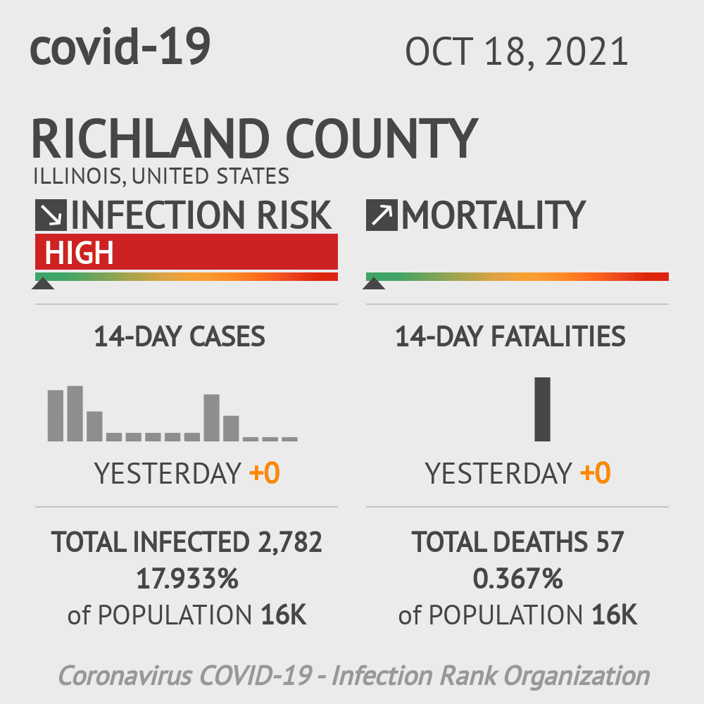 Richland County Coronavirus Covid-19 Risk of Infection on February 24, 2021