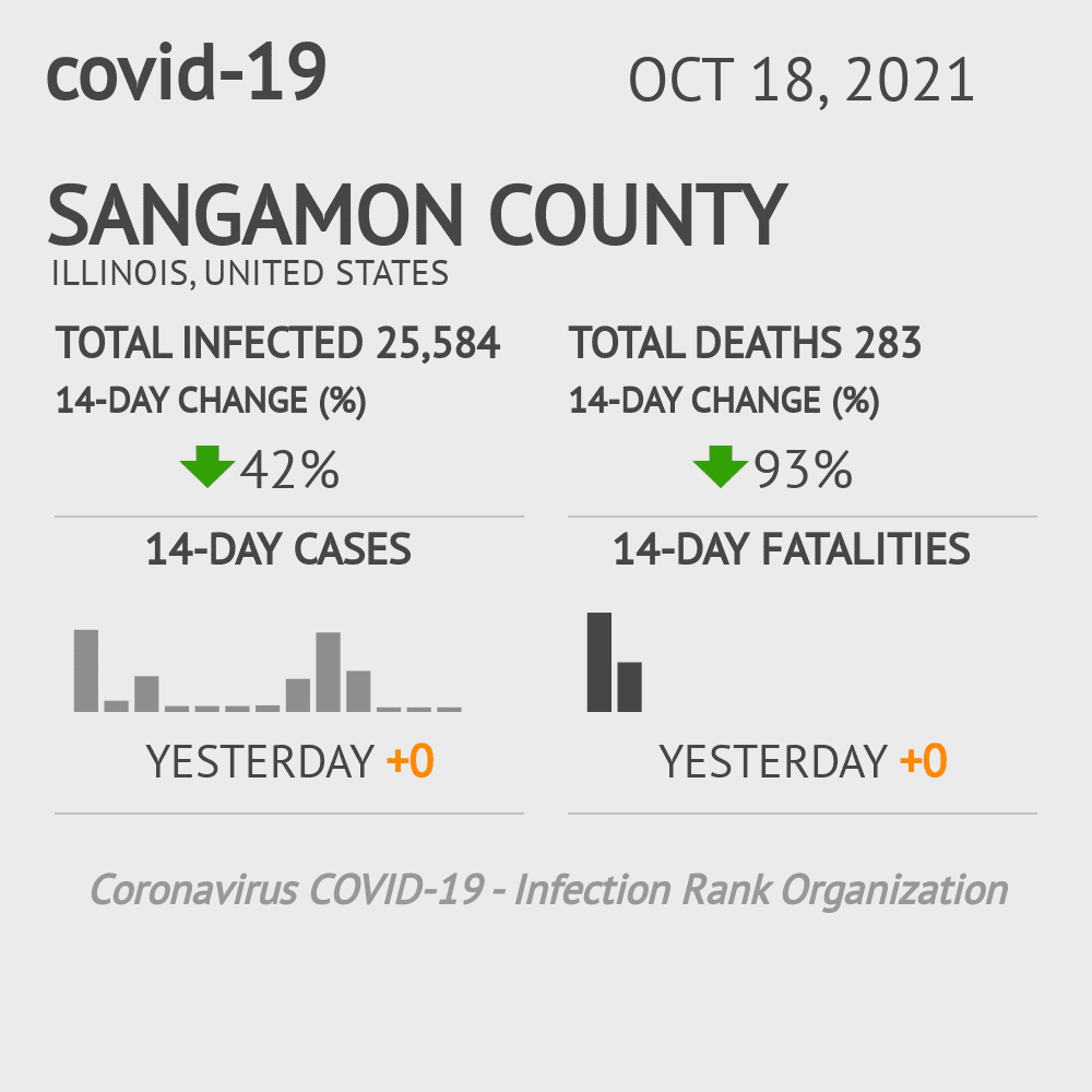 Sangamon County Coronavirus Covid-19 Risk of Infection on December 04, 2020