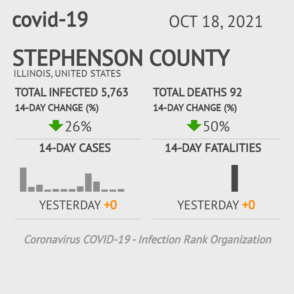 Stephenson County Coronavirus Covid-19 Risk of Infection on October 29, 2020