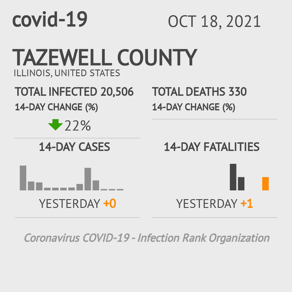 Tazewell County Coronavirus Covid-19 Risk of Infection on October 25, 2020