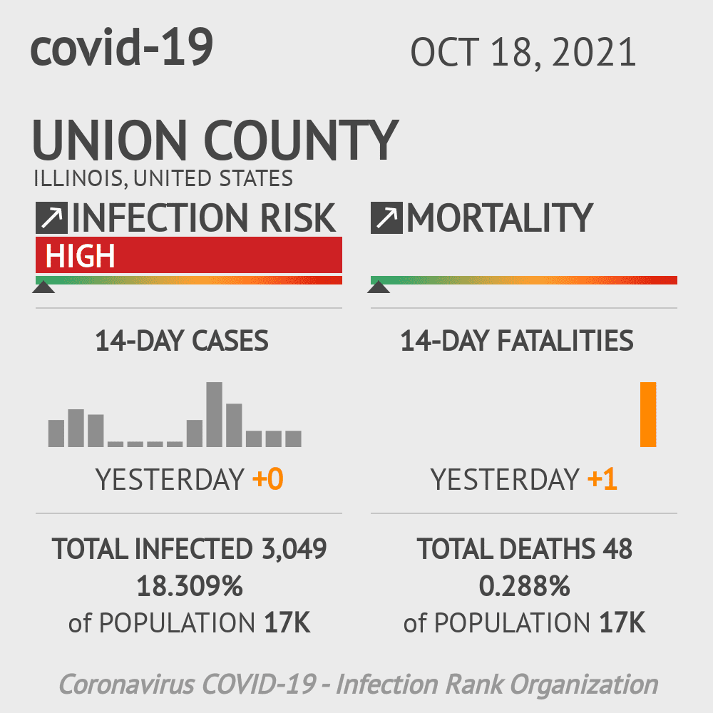 Union County Coronavirus Covid-19 Risk of Infection on March 03, 2021