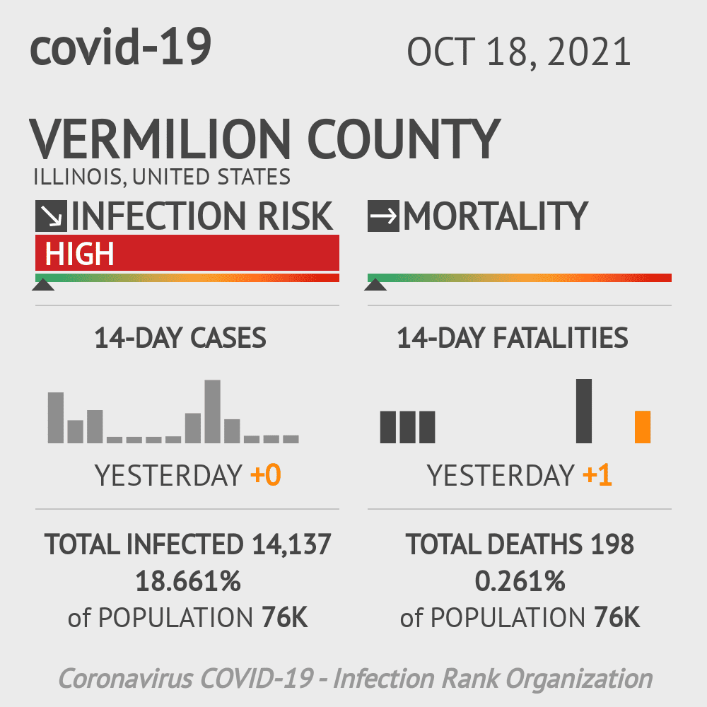 Vermilion County Coronavirus Covid-19 Risk of Infection on October 16, 2020