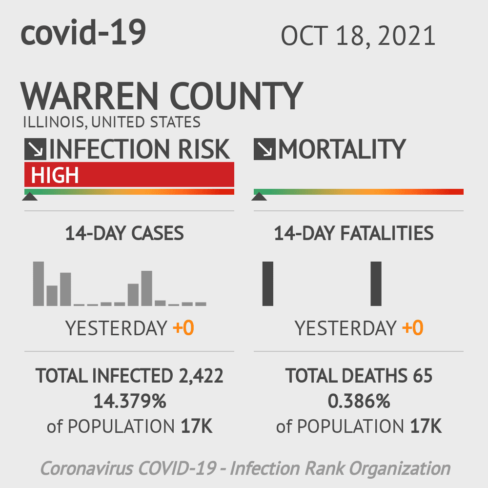 Warren County Coronavirus Covid-19 Risk of Infection on October 28, 2020