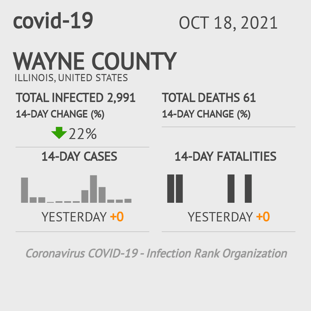 Wayne County Coronavirus Covid-19 Risk of Infection on December 03, 2020
