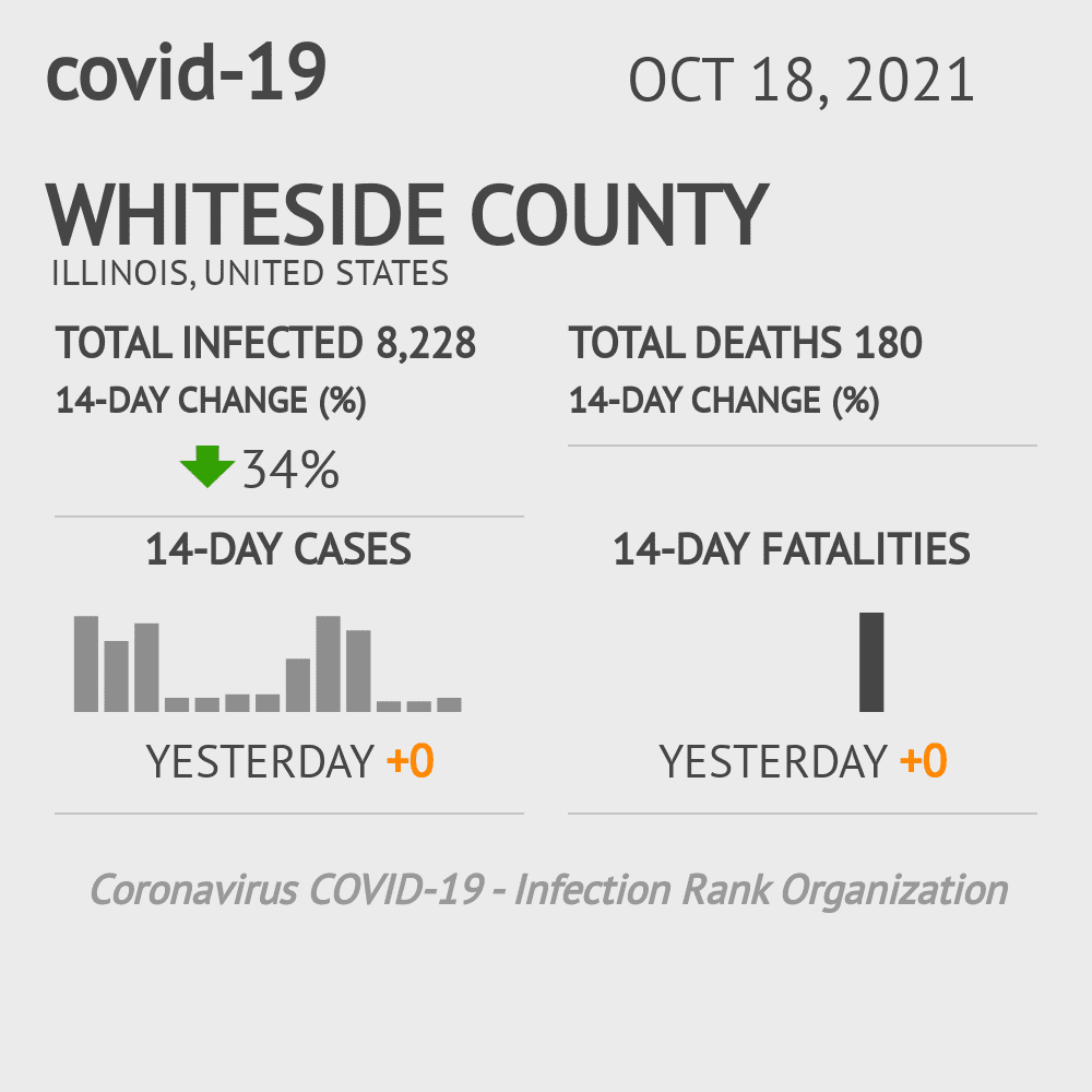 Whiteside County Coronavirus Covid-19 Risk of Infection on November 29, 2020