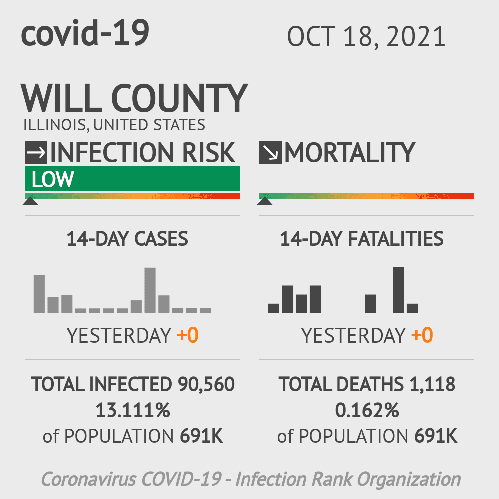 Will County Coronavirus Covid-19 Risk of Infection on December 01, 2020