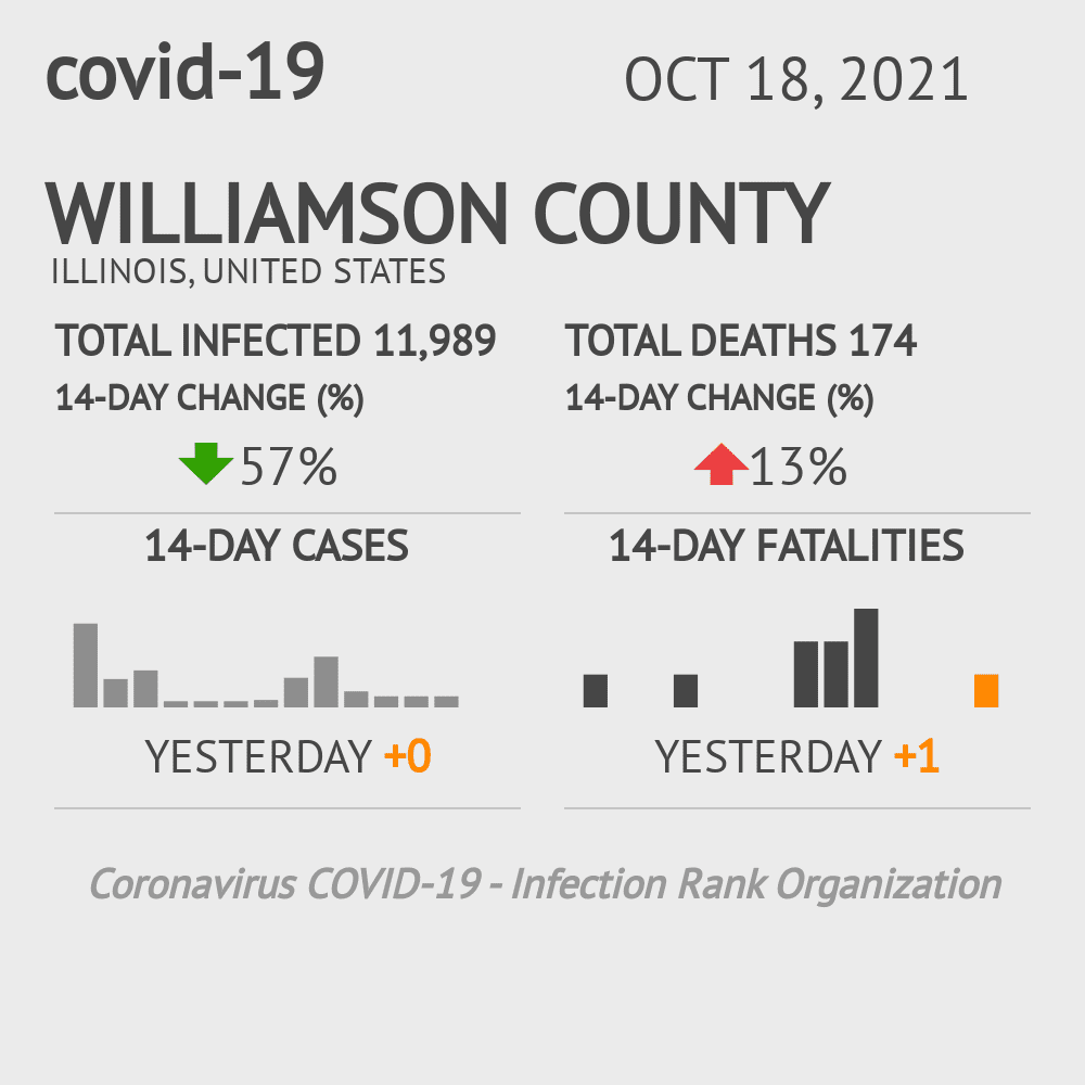 Williamson County Coronavirus Covid-19 Risk of Infection on January 14, 2021