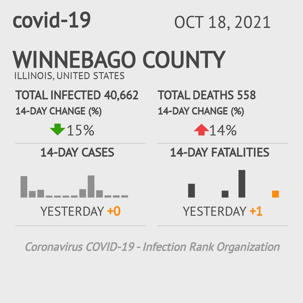 Winnebago County Coronavirus Covid-19 Risk of Infection on October 16, 2020