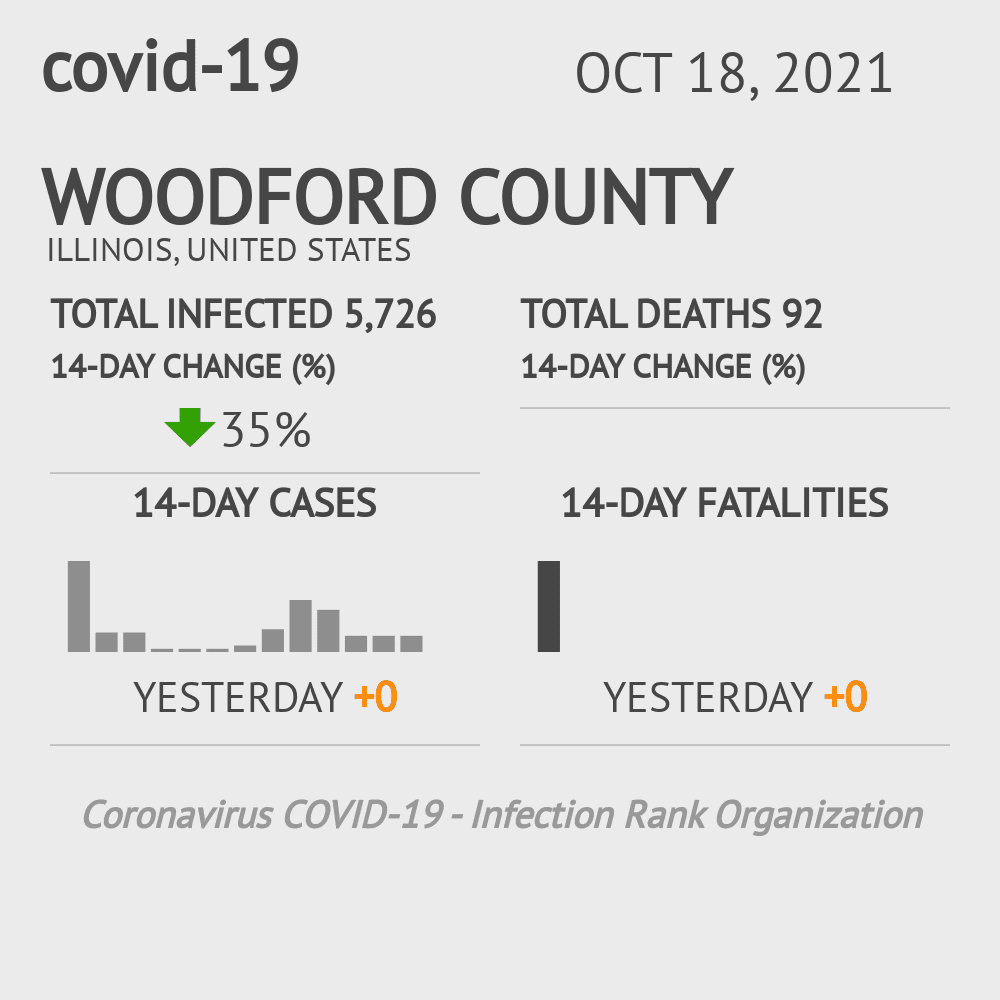 Woodford County Coronavirus Covid-19 Risk of Infection on October 16, 2020