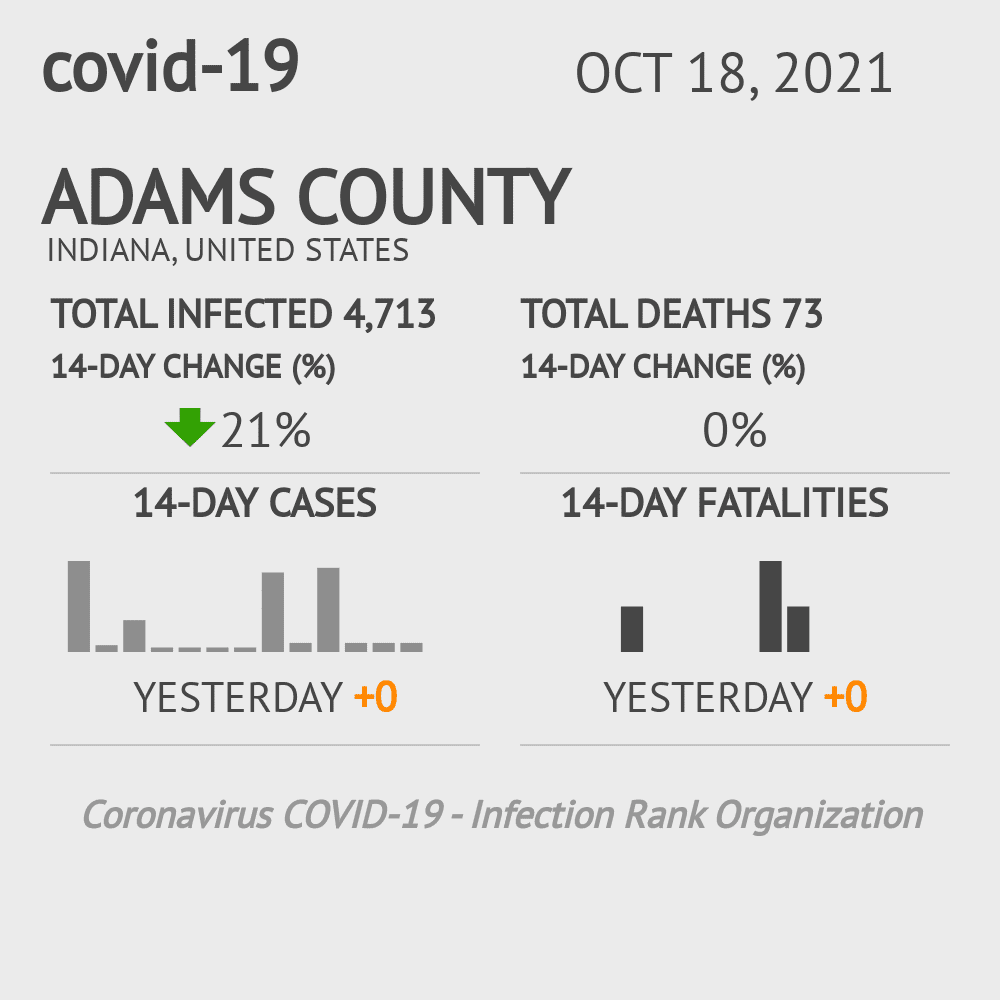 Adams County Coronavirus Covid-19 Risk of Infection on November 29, 2020