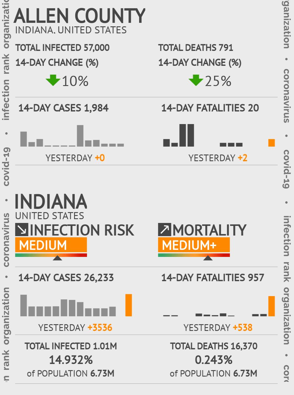 Allen County Coronavirus Covid-19 Risk of Infection on February 28, 2021