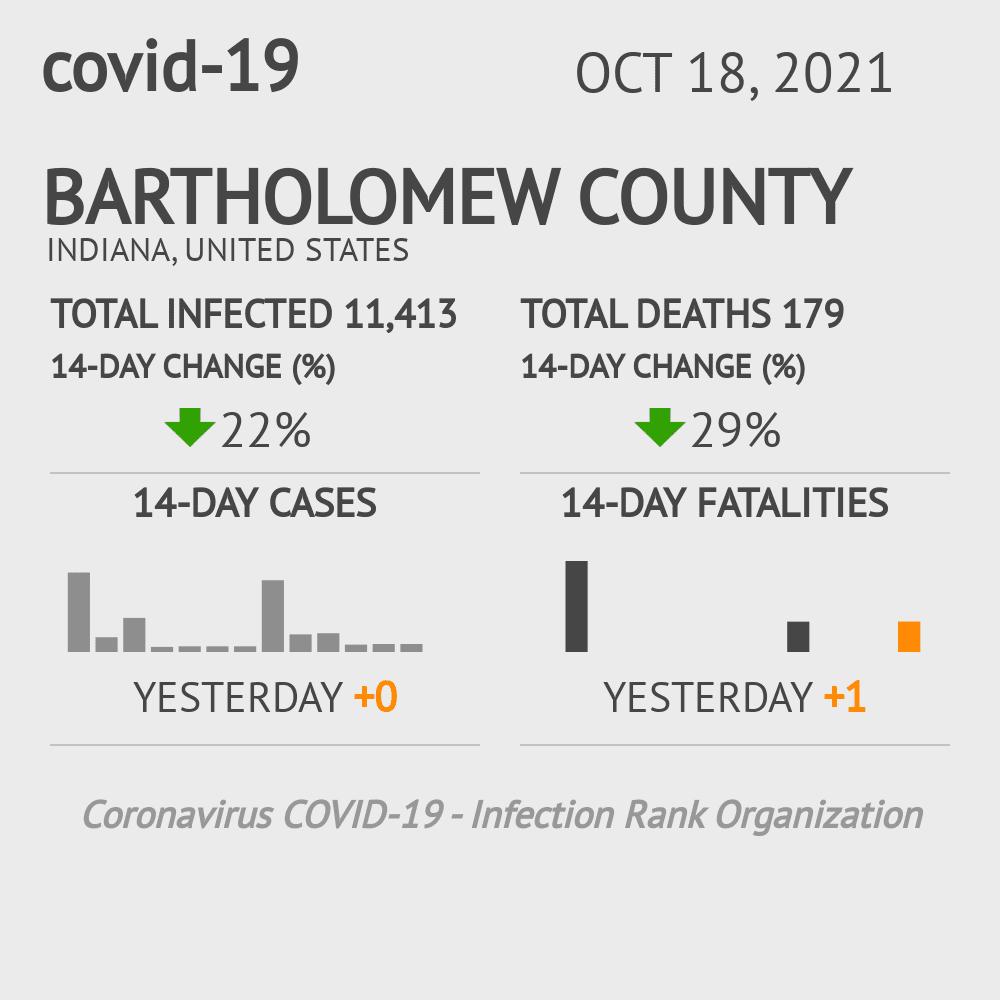 Bartholomew County Coronavirus Covid-19 Risk of Infection on December 03, 2020