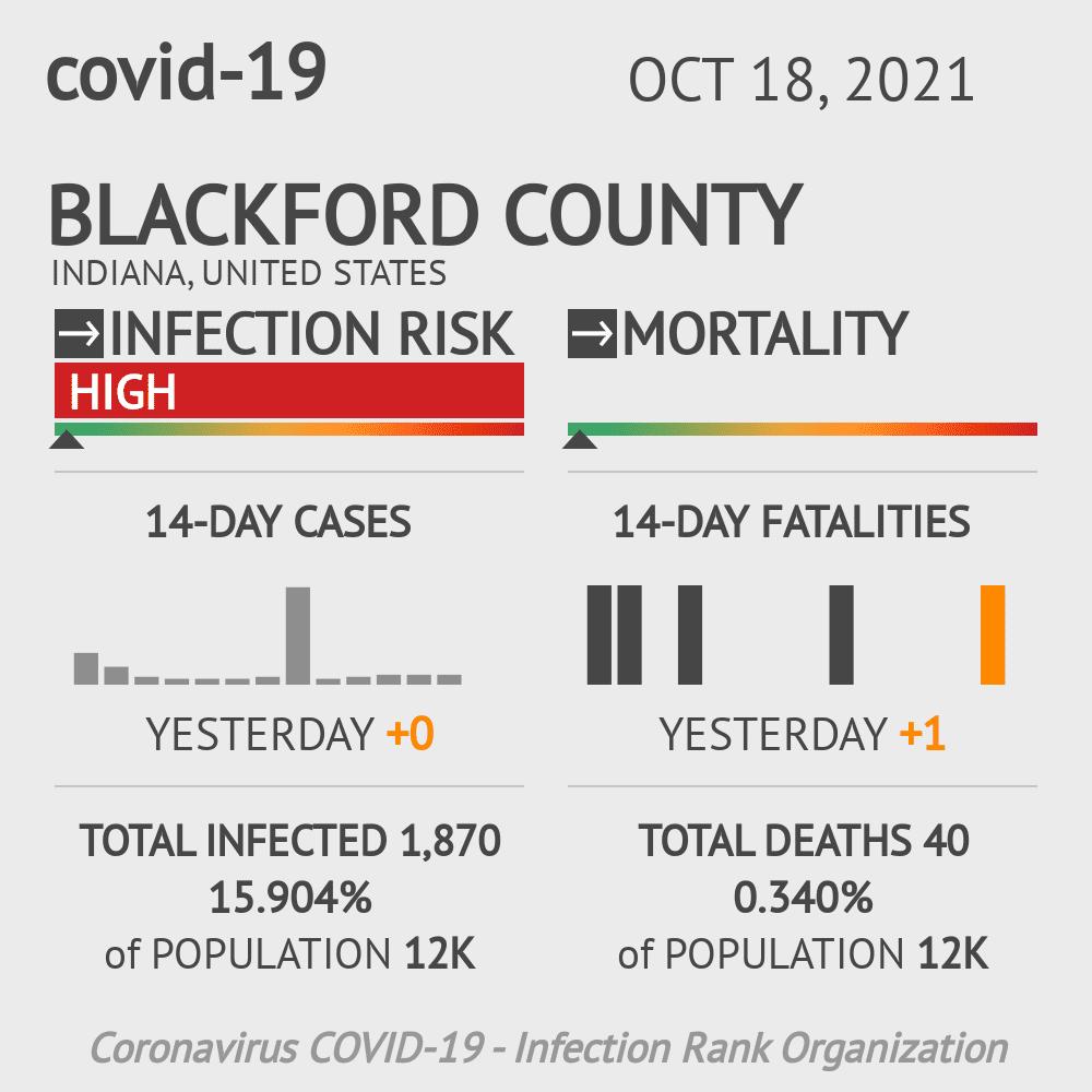 Blackford County Coronavirus Covid-19 Risk of Infection on November 27, 2020