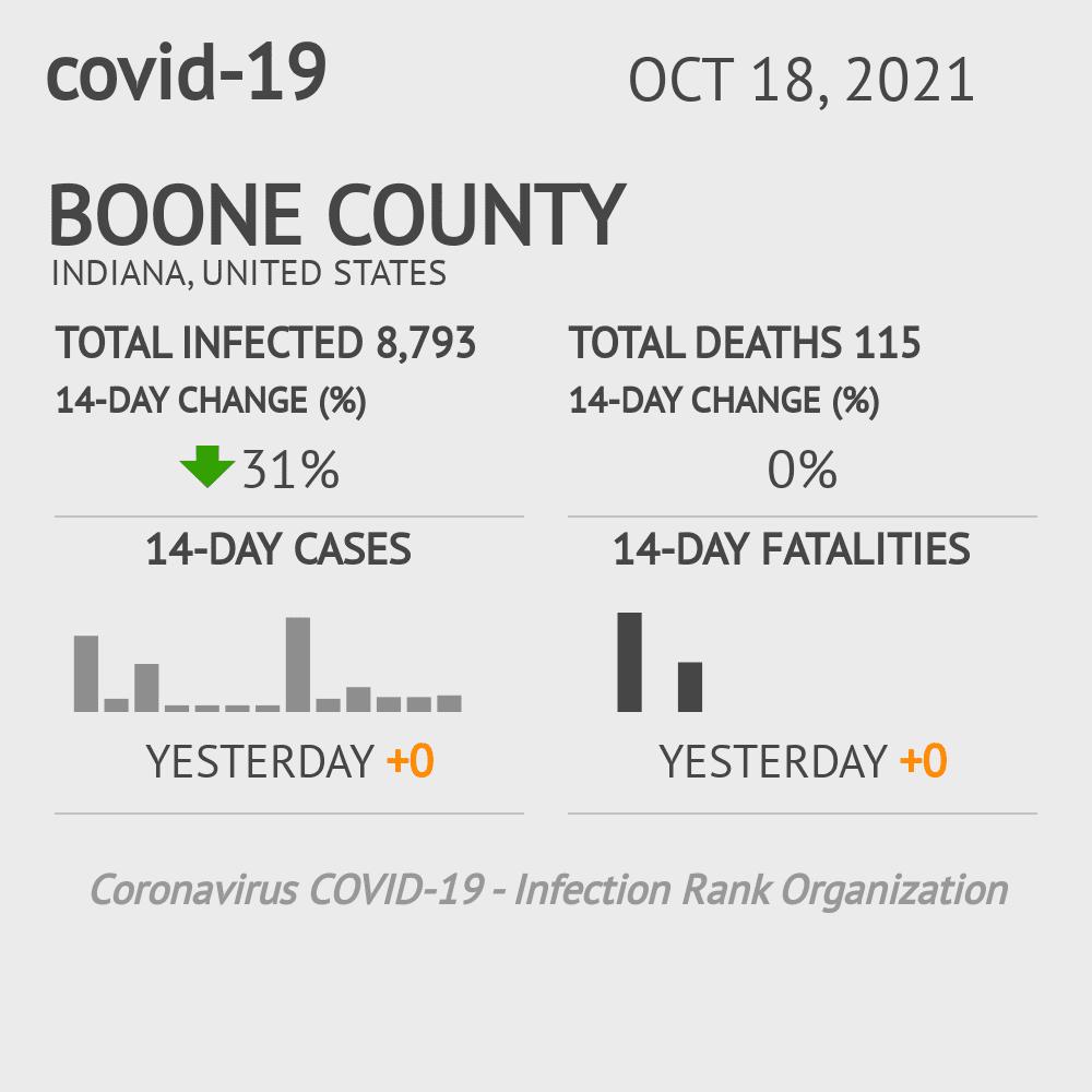 Boone County Coronavirus Covid-19 Risk of Infection on November 26, 2020