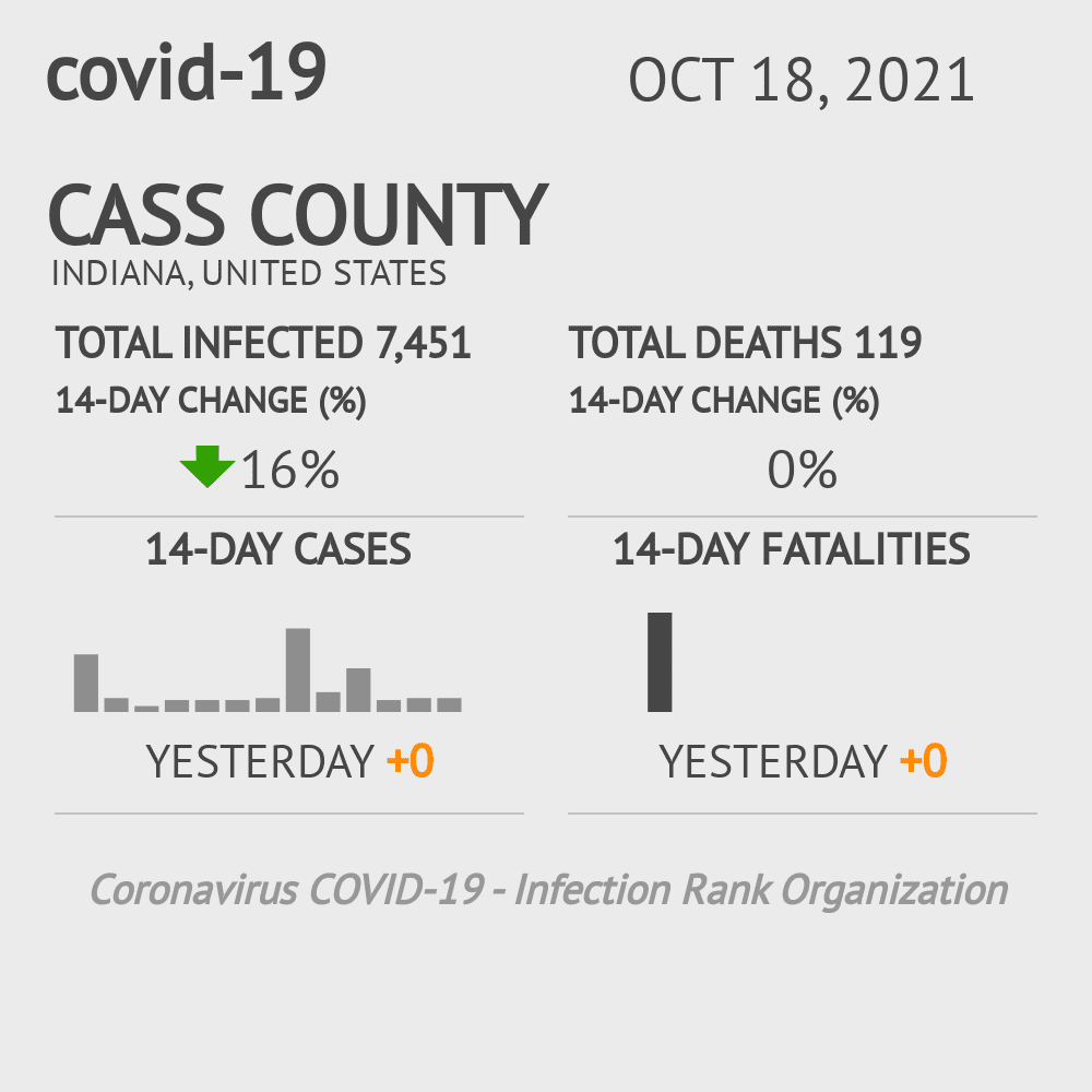 Cass County Coronavirus Covid-19 Risk of Infection on March 23, 2021