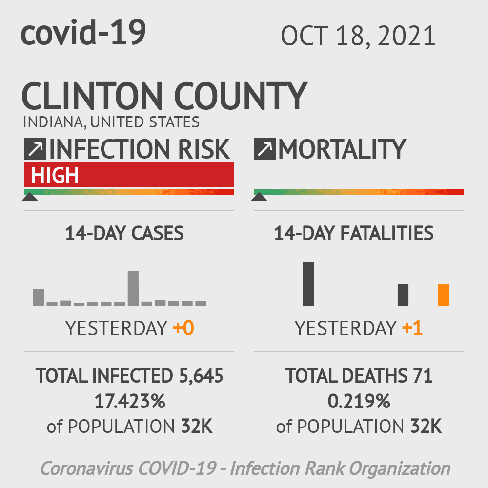 Clinton County Coronavirus Covid-19 Risk of Infection on March 05, 2021