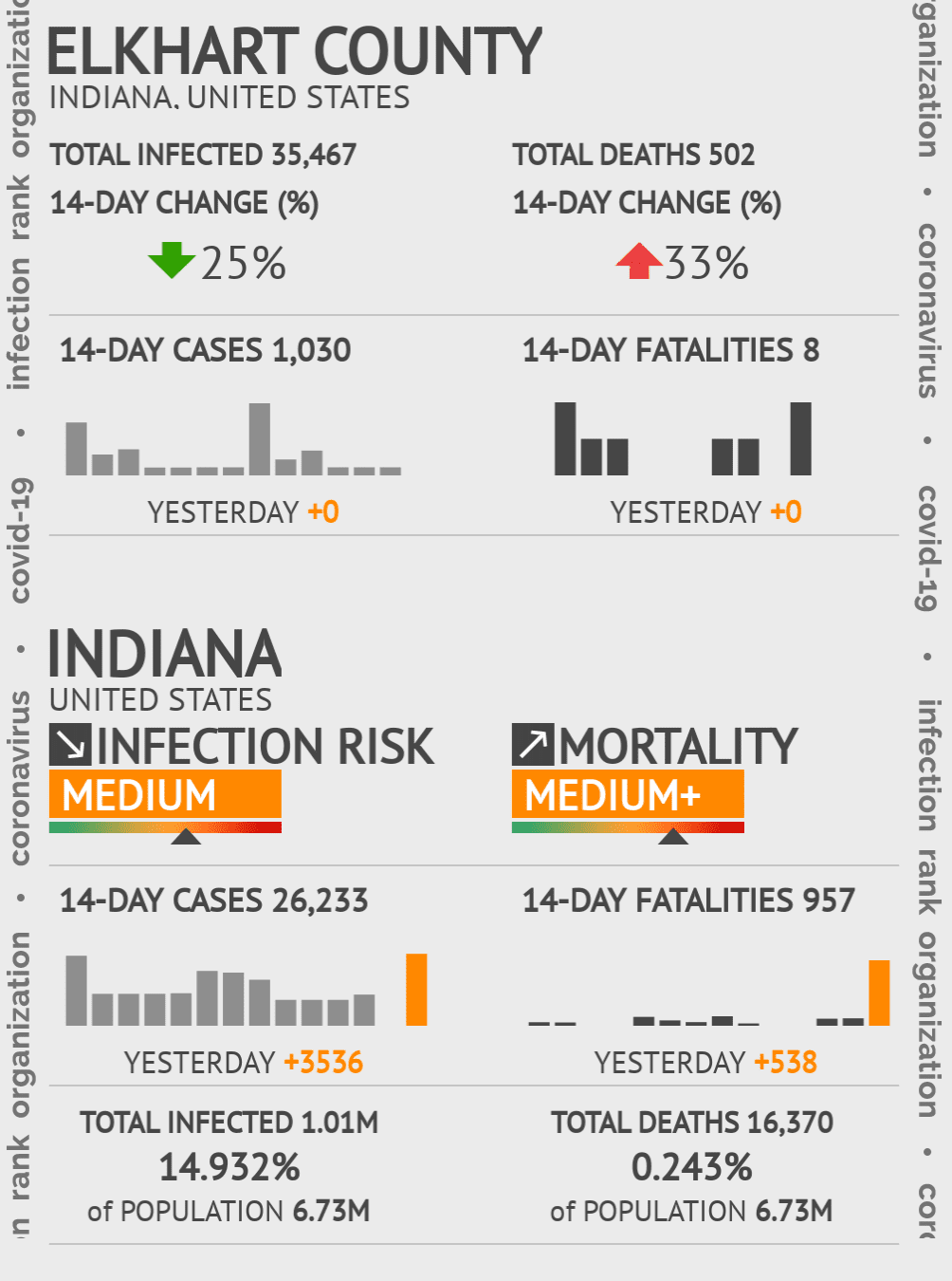 Elkhart County Coronavirus Covid-19 Risk of Infection on July 24, 2021