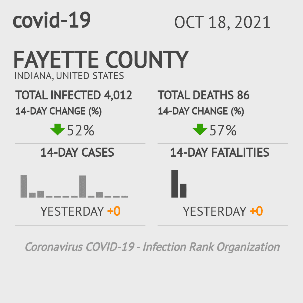 Fayette County Coronavirus Covid-19 Risk of Infection on March 23, 2021