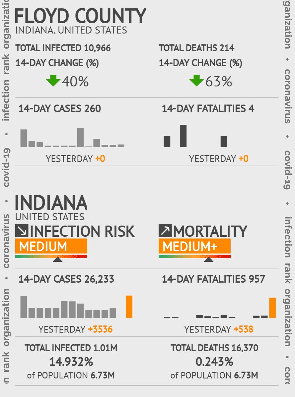 Floyd County Coronavirus Covid-19 Risk of Infection on February 25, 2021