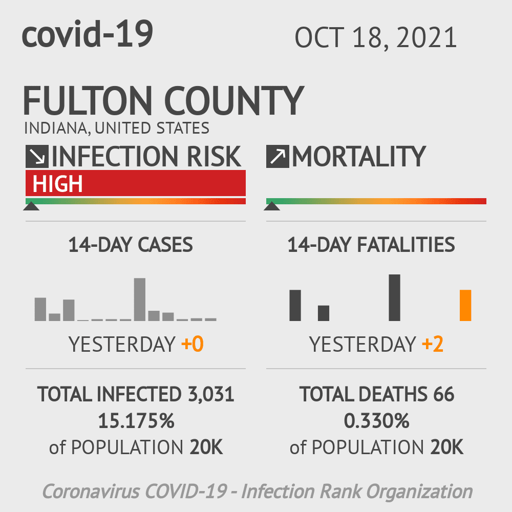 Fulton County Coronavirus Covid-19 Risk of Infection on March 23, 2021