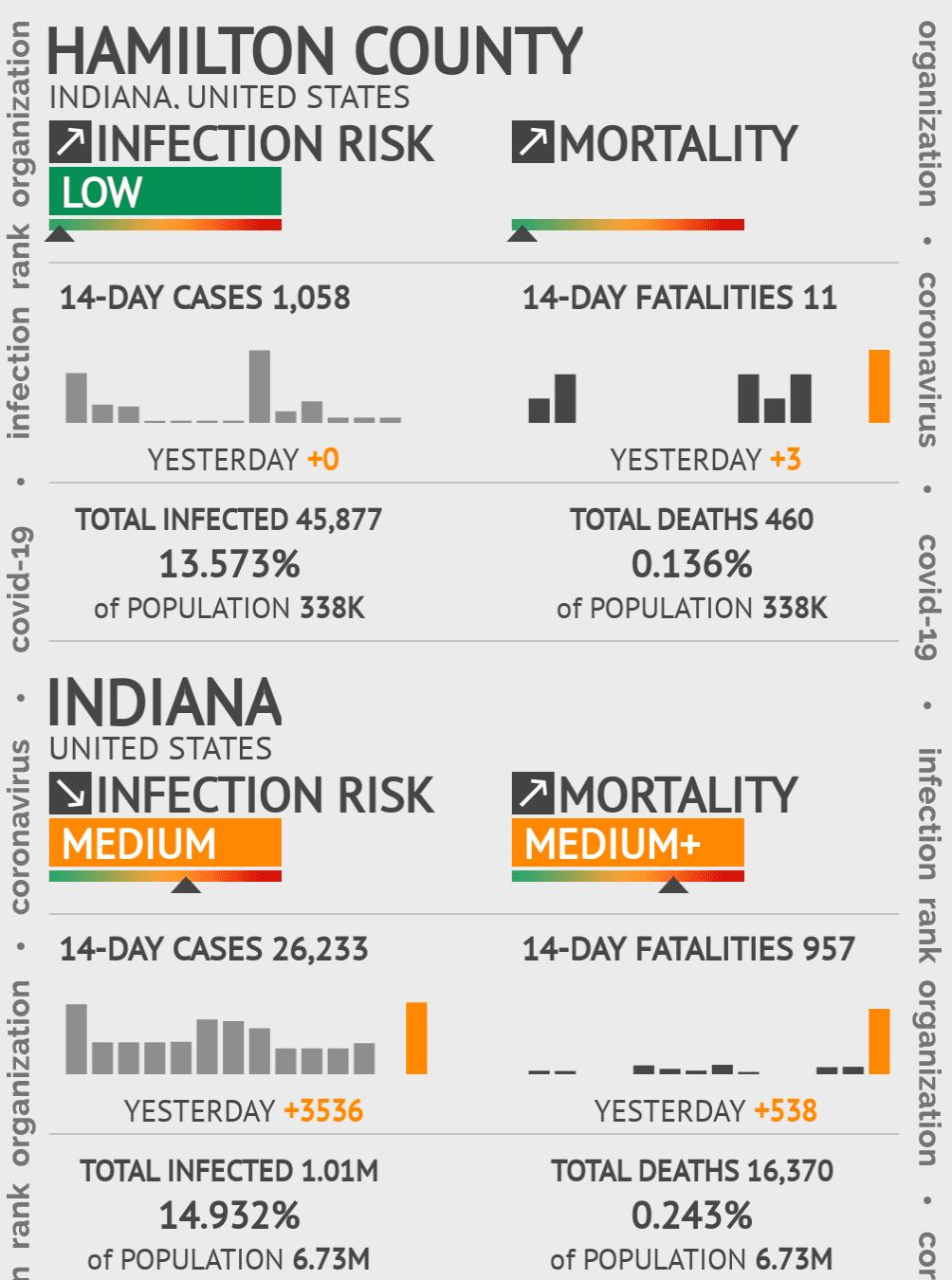 Hamilton County Coronavirus Covid-19 Risk of Infection on January 15, 2021
