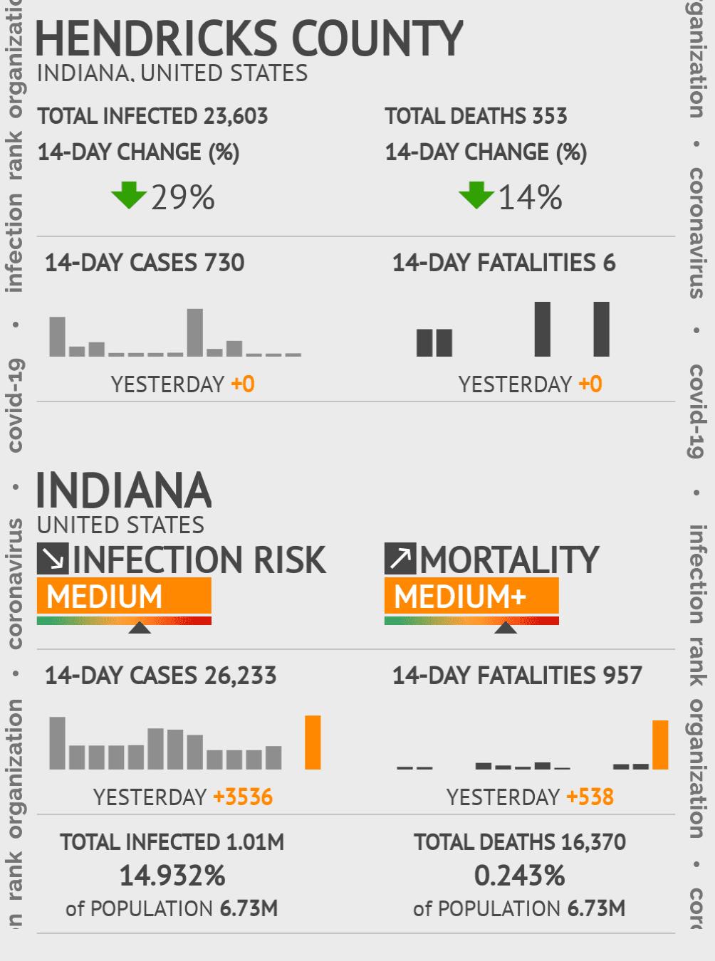 Hendricks County Coronavirus Covid-19 Risk of Infection on July 24, 2021