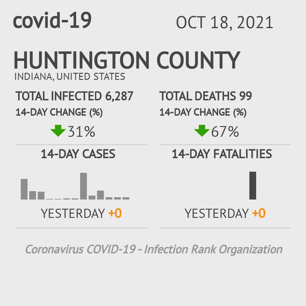 Huntington County Coronavirus Covid-19 Risk of Infection on July 24, 2021