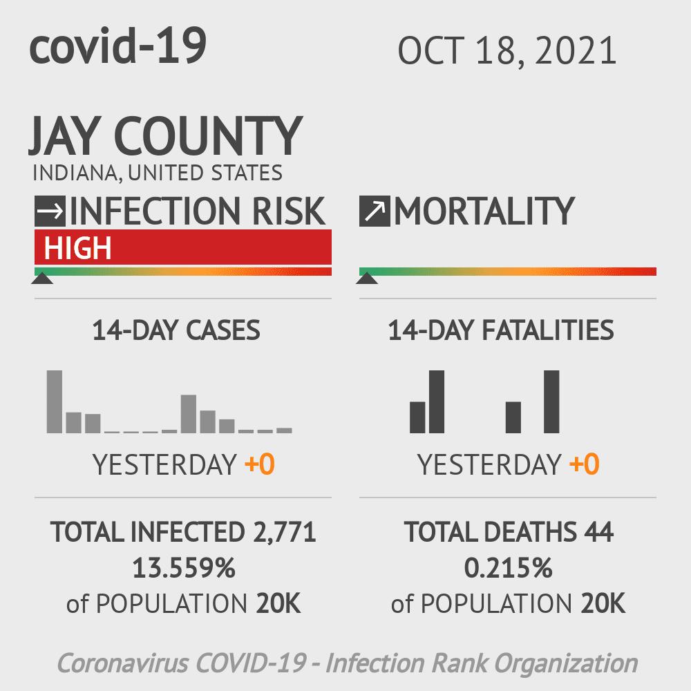 Jay County Coronavirus Covid-19 Risk of Infection on January 24, 2021
