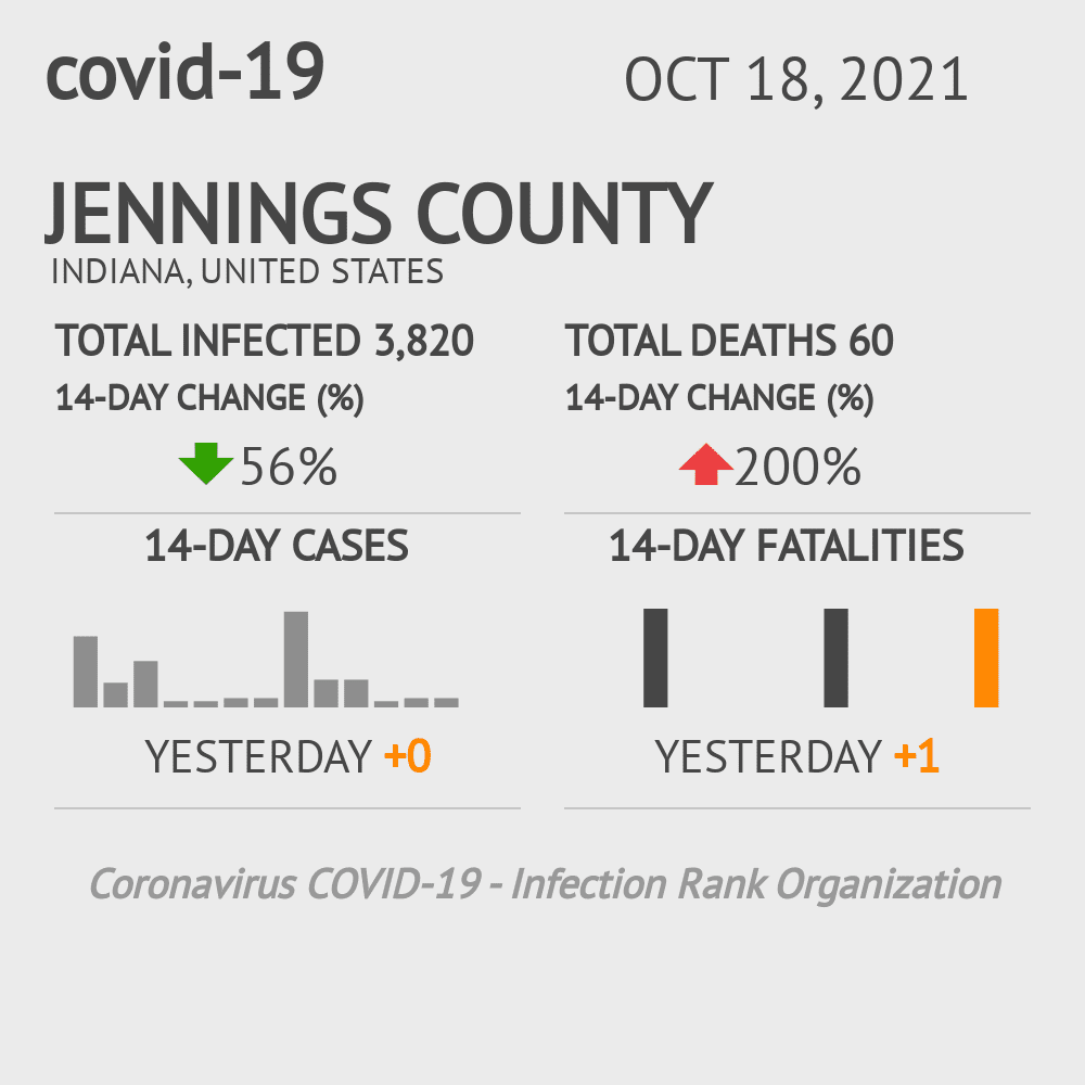 Jennings County Coronavirus Covid-19 Risk of Infection on November 26, 2020
