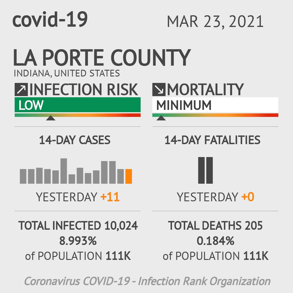 La Porte County Coronavirus Covid-19 Risk of Infection on March 23, 2021