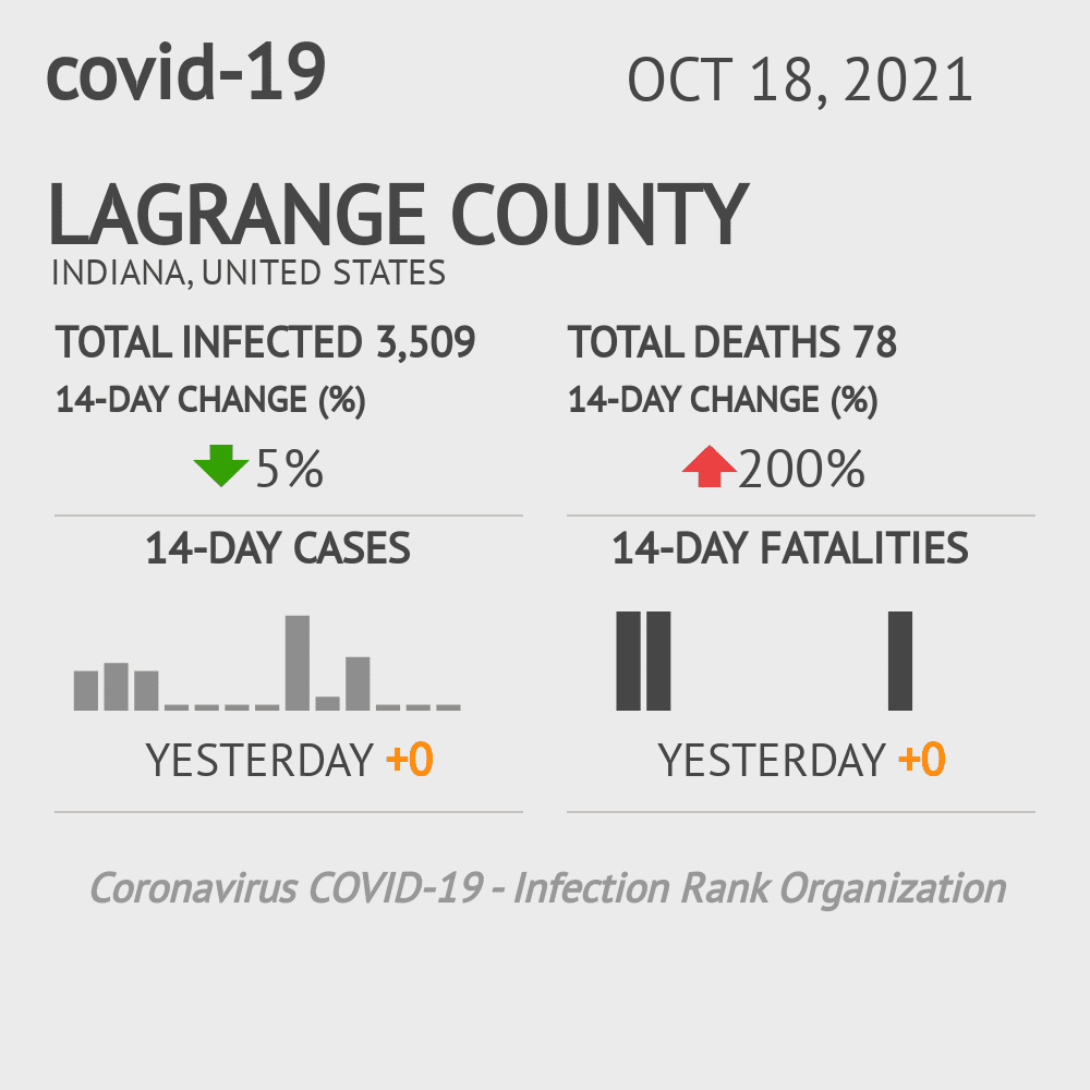 Lagrange County Coronavirus Covid-19 Risk of Infection on January 22, 2021