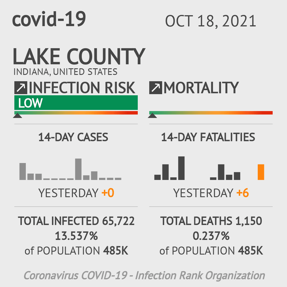 Lake County Coronavirus Covid-19 Risk of Infection on March 05, 2021