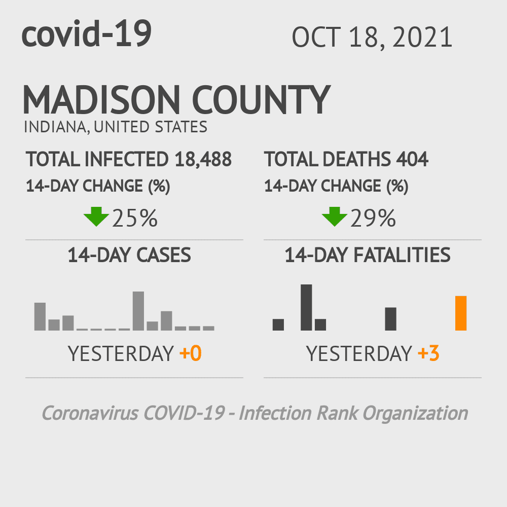 Madison County Coronavirus Covid-19 Risk of Infection on March 23, 2021