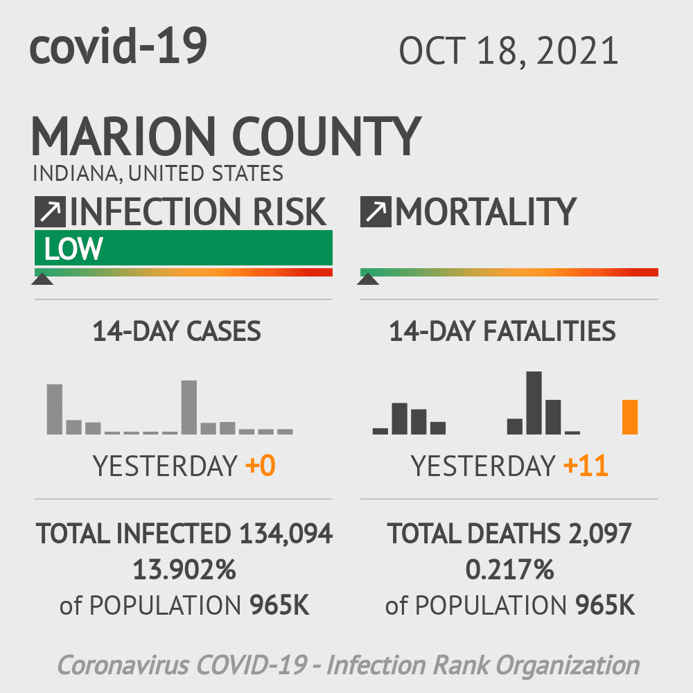 Marion County Coronavirus Covid-19 Risk of Infection on November 23, 2020