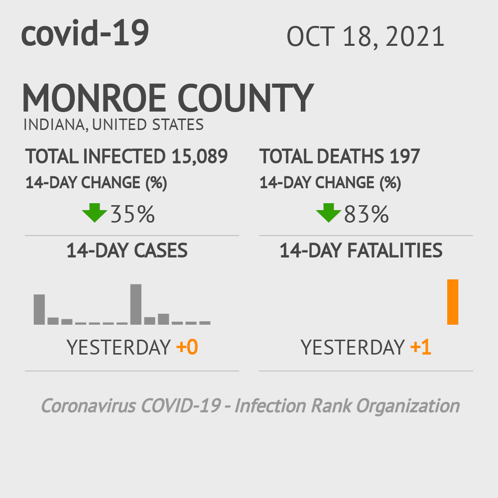 Monroe County Coronavirus Covid-19 Risk of Infection on November 29, 2020