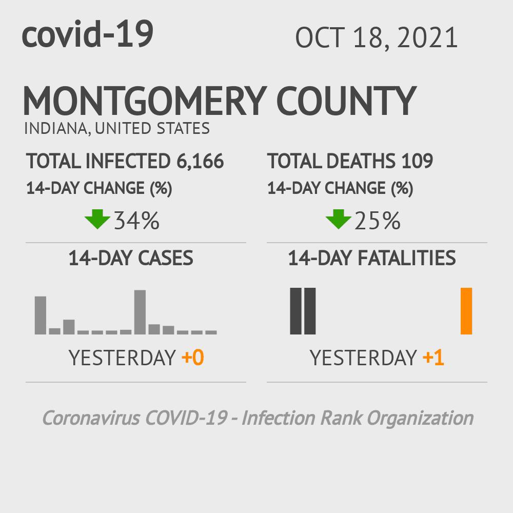 Montgomery County Coronavirus Covid-19 Risk of Infection on November 26, 2020