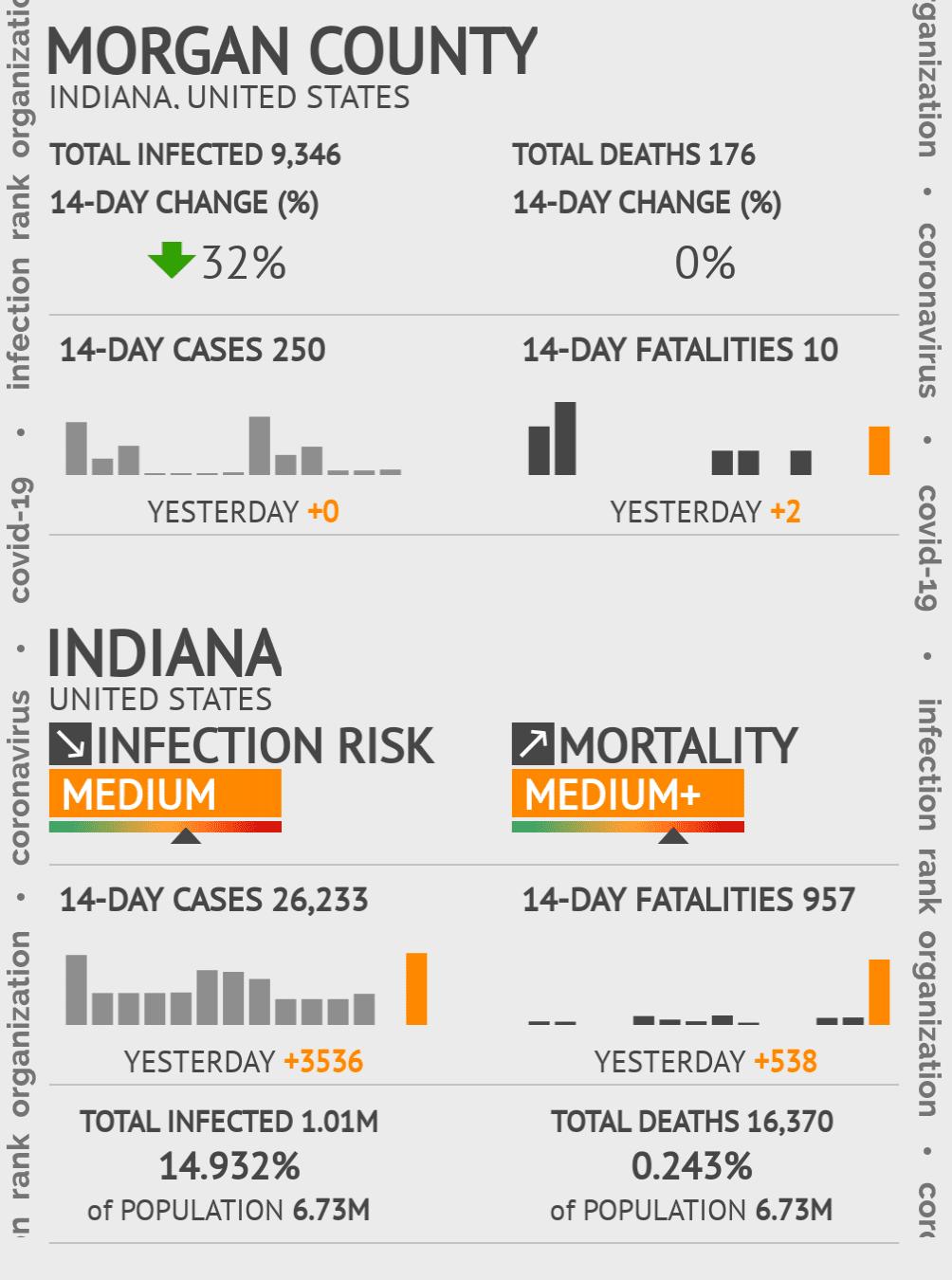 Morgan County Coronavirus Covid-19 Risk of Infection on November 24, 2020