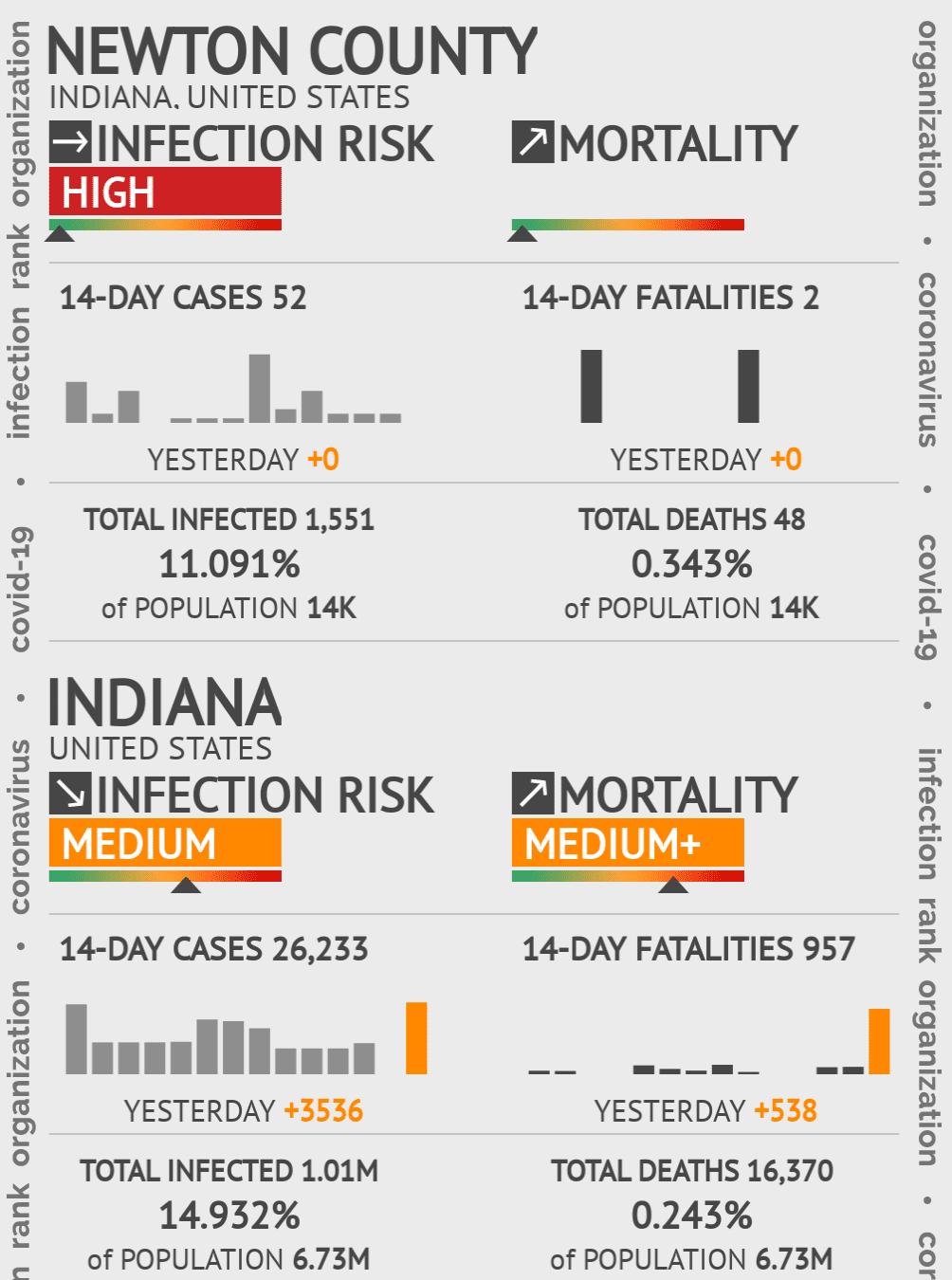 Newton County Coronavirus Covid-19 Risk of Infection on February 26, 2021