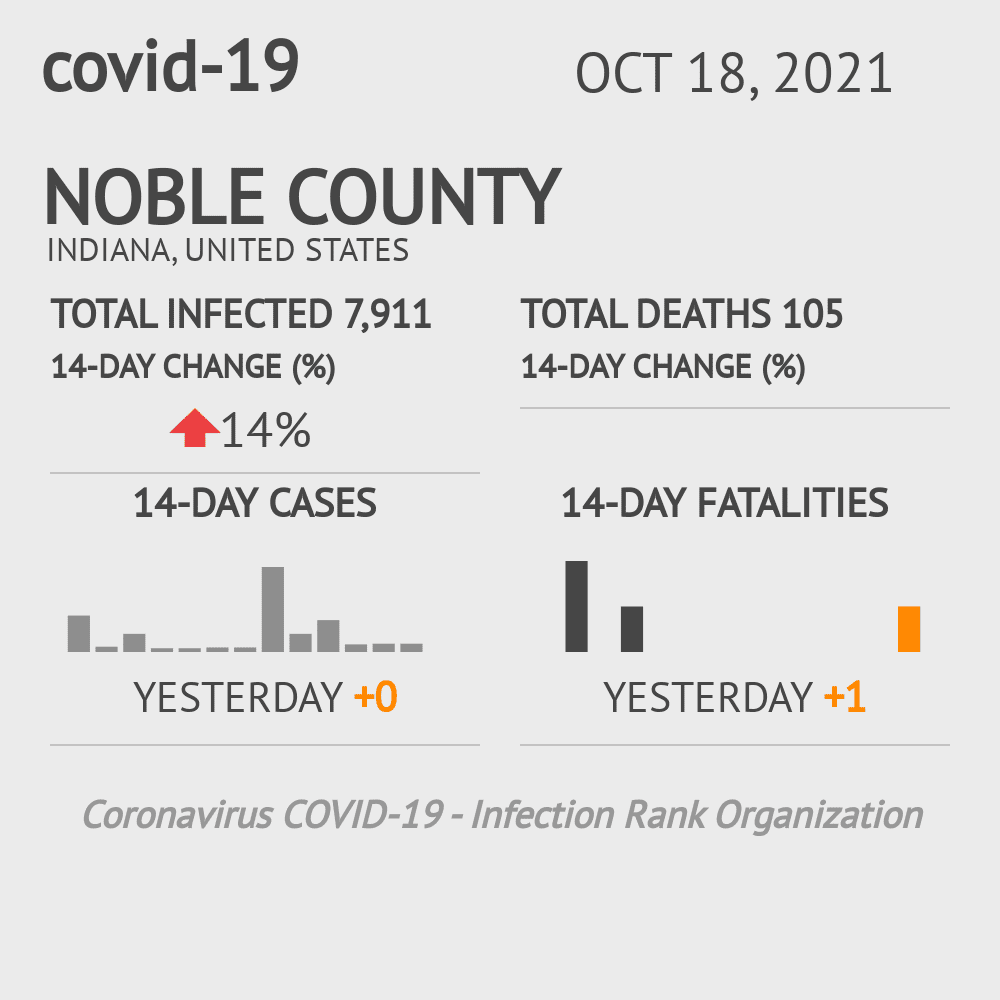 Noble County Coronavirus Covid-19 Risk of Infection on January 20, 2021